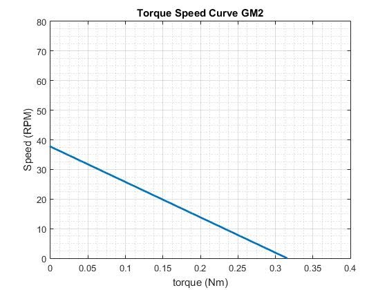 Stall Torque: .33Nm No Load Speed: 37.5RPM
